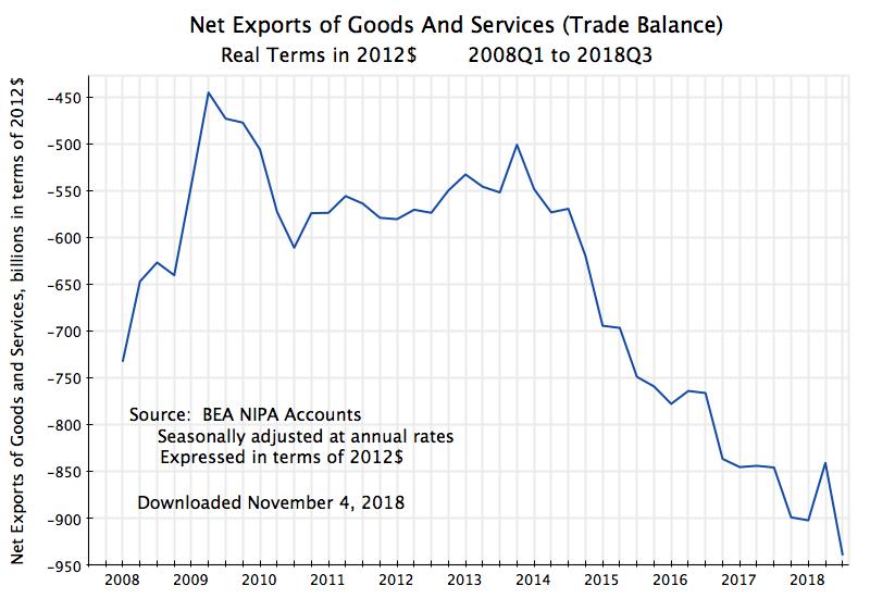 график торгового баланса США