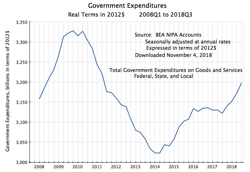 расходы местных властей, властей штатов и федеральных властей