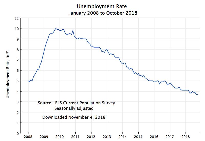 график безработицы