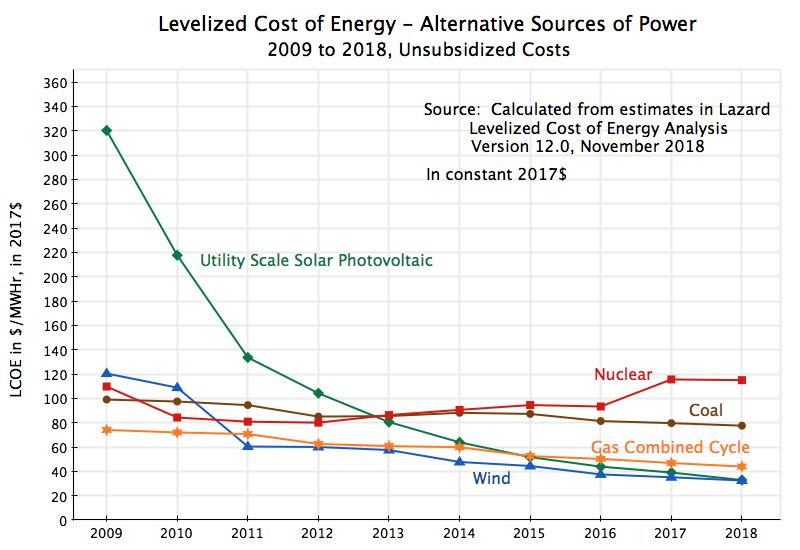 The Increasingly Attractive Economics of Solar Power: Solar Prices