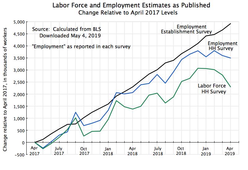 jobs | An Economic Sense