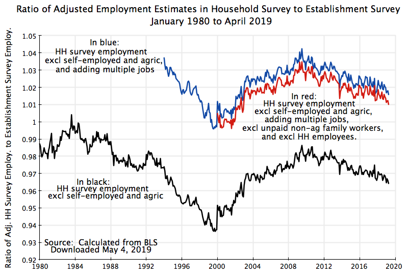 The Survey of Establishments Say Employment is Rising, But