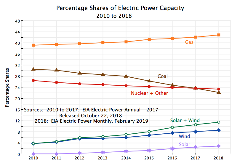 The Increasingly Attractive Economics of Solar Power: Solar