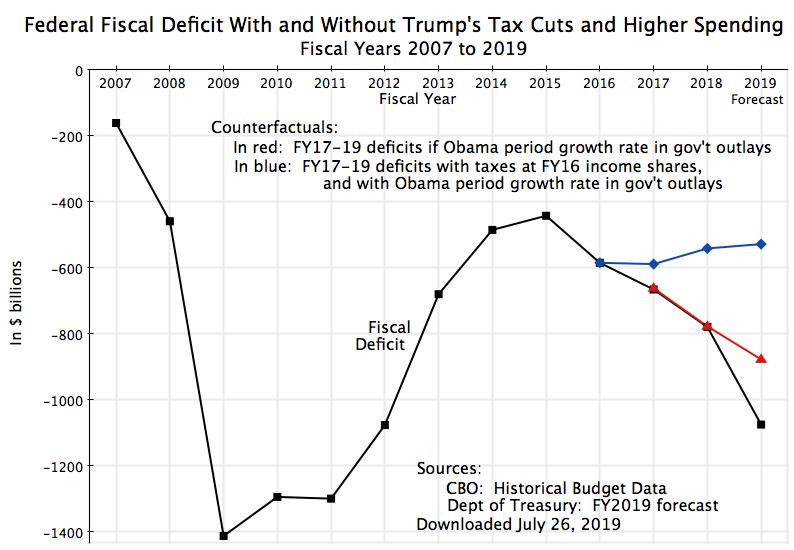 An Economic Sense | It's the Economy, Stupid!