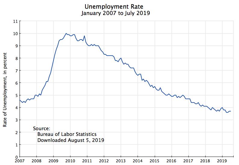 GDP | An Economic Sense