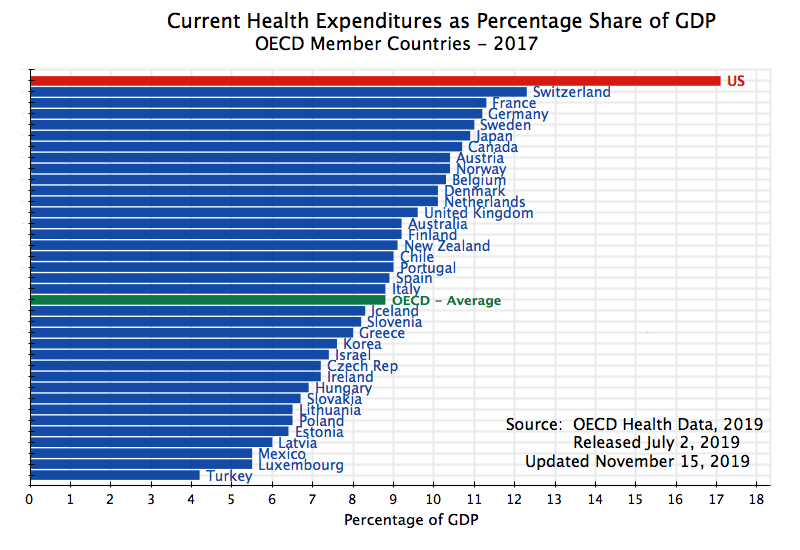 current-health-expenditures-as-percentage-share-of-gdp-oecd-2017.png